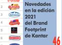 Novedades en la edición 2021 del Brand Footprint de Kantar – NyN nº 233 julio-agosto 2021